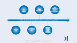M-files-gestion-flux-documentaires-kpi-transmittal-cao